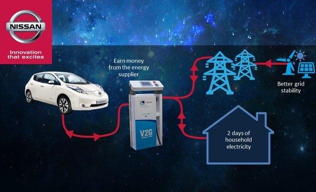 L'auto elettrica diventa parte della rete di distribuzione (immagine: Nissan)